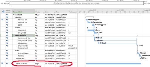 Come inserire costi ripetitivi e indiretti in Microsoft Project